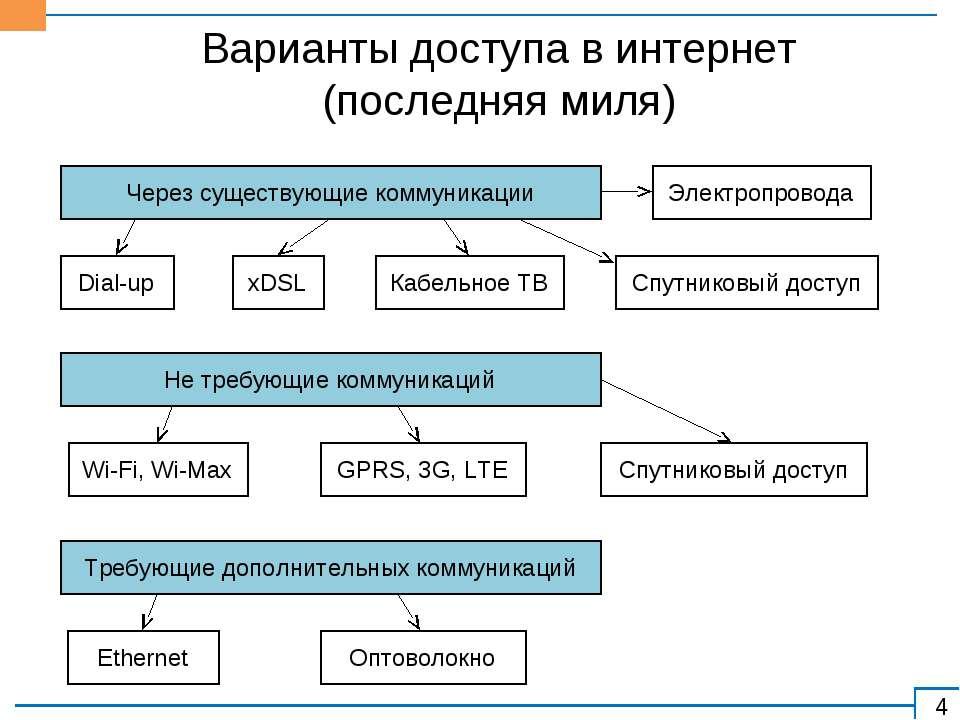 Варианты доступа в интернет (последняя миля) Через существующие коммуникации ...