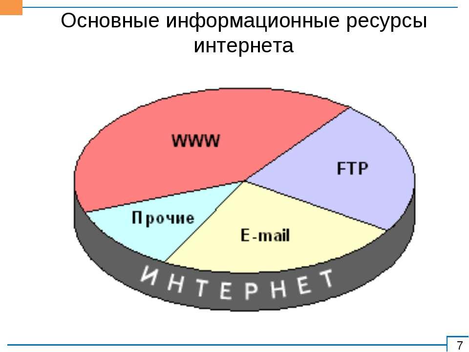 Основные информационные ресурсы интернета