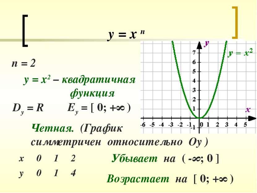 у = х п п = 2 у = х2 – квадратичная функция Dy = R Еу = [ 0; +∞ ) Четная. (Гр...