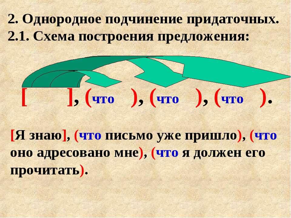 2. Однородное подчинение придаточных. 2.1. Схема построения предложения: [ ],...