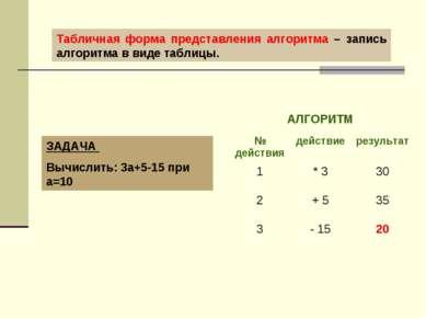 Табличная форма представления алгоритма – запись алгоритма в виде таблицы. ЗА...