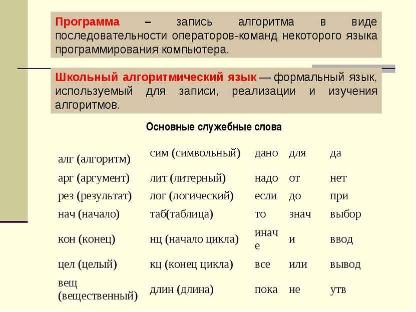 Программа – запись алгоритма в виде последовательности операторов-команд неко...