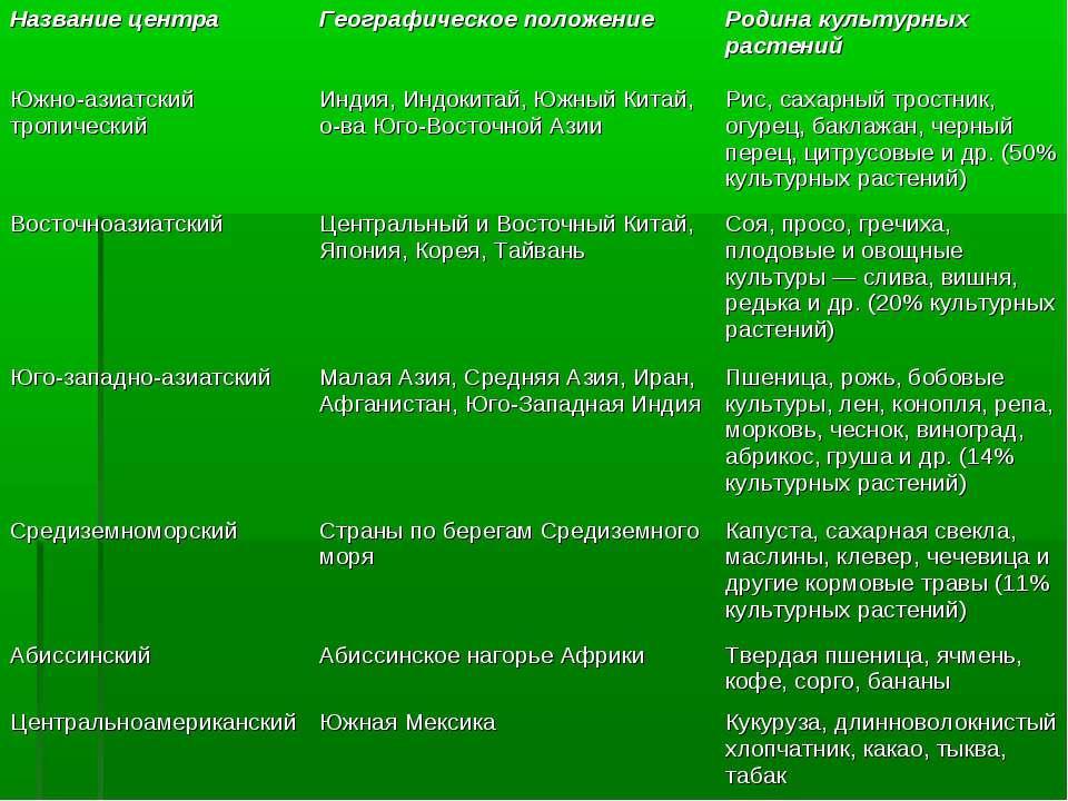 Название центра Географическое положение Родина культурных растений Южно-азиа...