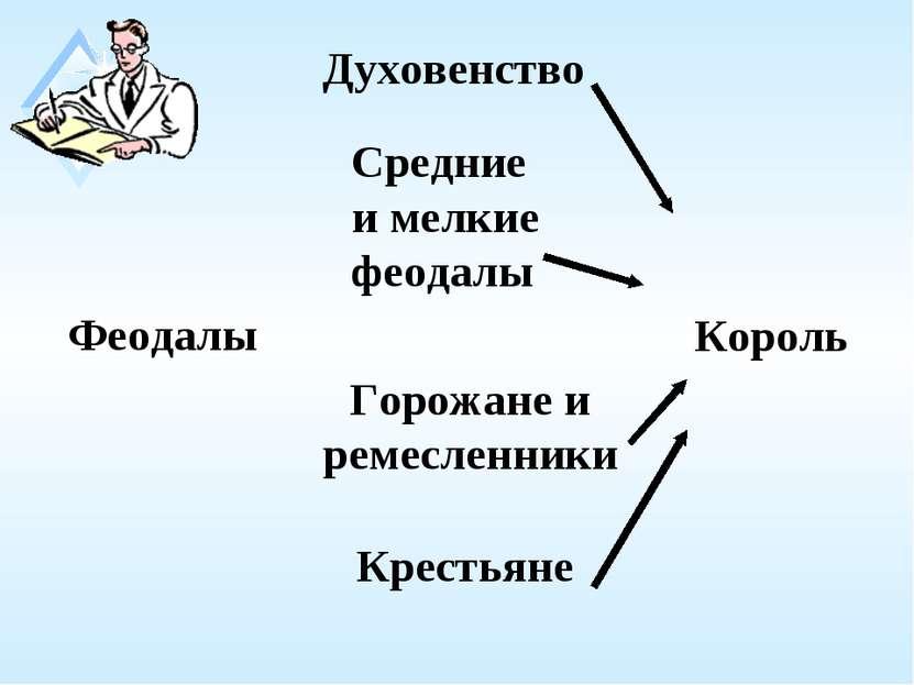 Феодалы Король Духовенство Средние и мелкие феодалы Горожане и ремесленники К...