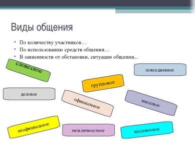 словесное Виды общения По количеству участников… По использованию средств общ...