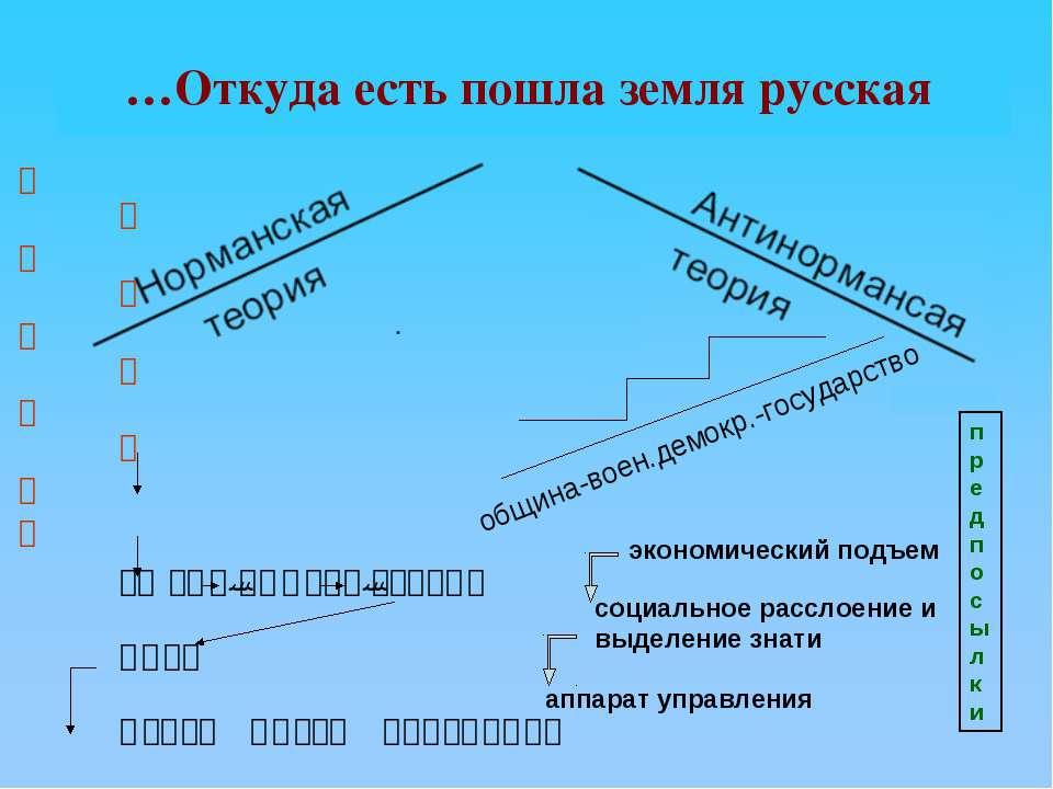 …Откуда есть пошла земля русская В С А А Р М Я И Г И РЮРИК-СИНЕУС-ТРУВОР ОЛЕГ...