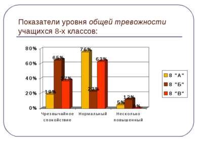Показатели уровня общей тревожности учащихся 8-х классов: