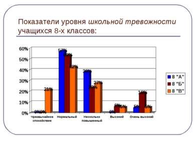 Показатели уровня школьной тревожности учащихся 8-х классов: