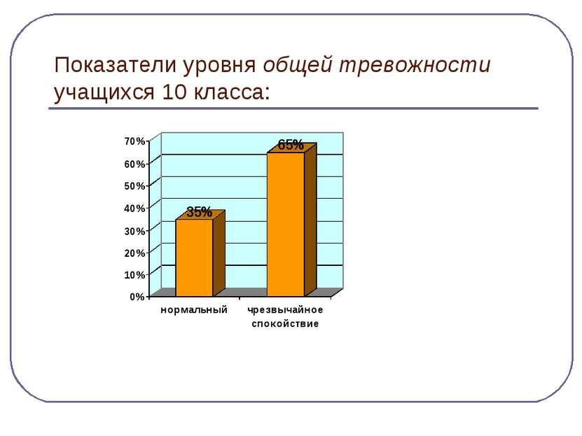 Показатели уровня общей тревожности учащихся 10 класса: