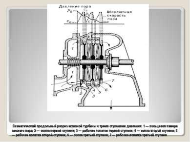 Схематический продольный разрез активной турбины с тремя ступенями давления: ...