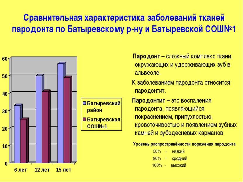 Сравнительная характеристика заболеваний тканей пародонта по Батыревскому р-н...
