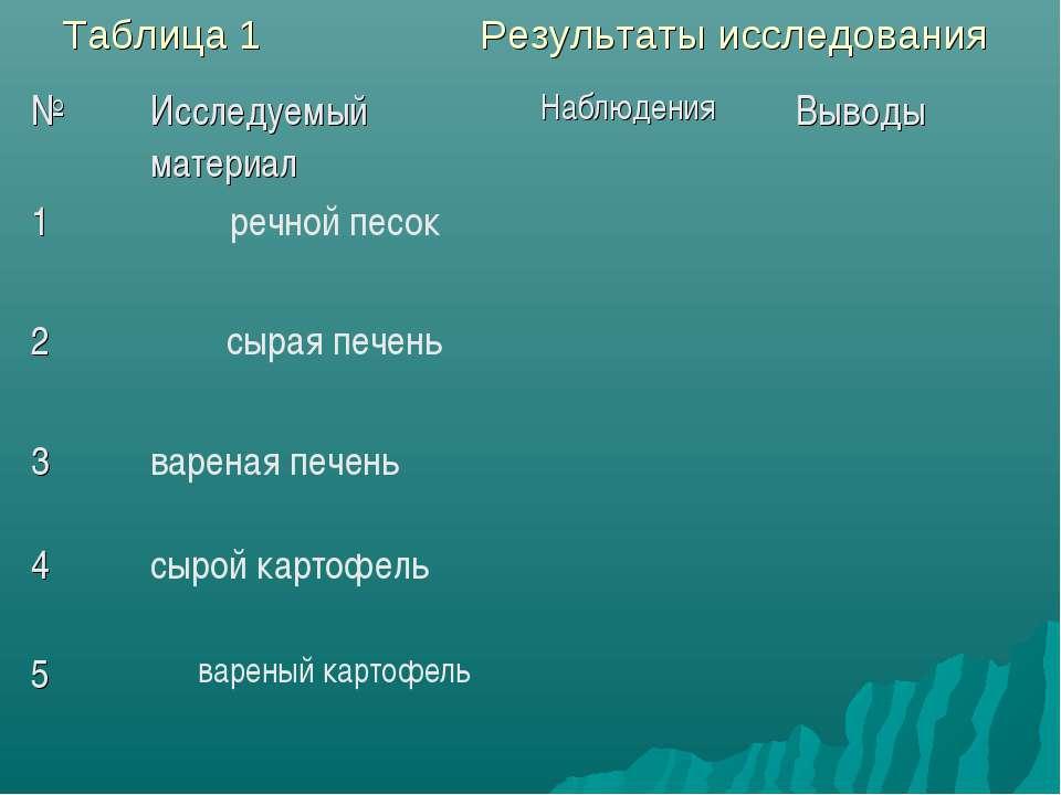 Таблица 1 Результаты исследования № Исследуемый материал Наблюдения Выводы 1 ...