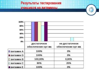 Результаты тестирования учащихся на витамины
