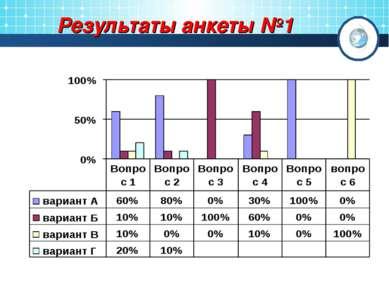 Результаты анкеты №1