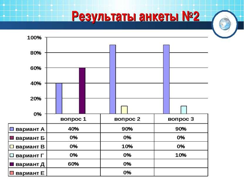 Результаты анкеты №2