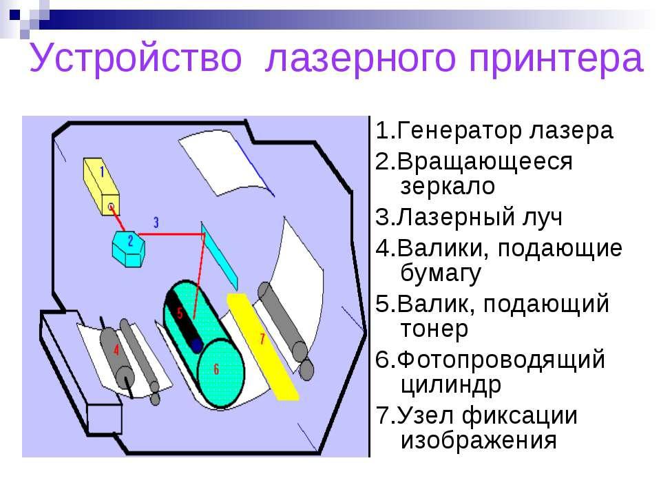 Устройство лазерного принтера 1.Генератор лазера 2.Вращающееся зеркало 3.Лазе...