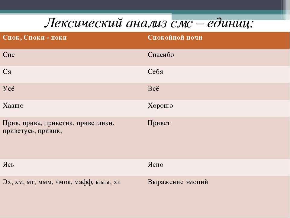 Лексический анализ смс – единиц: Спок, Споки - ноки Спокойной ночи Спс Спасиб...