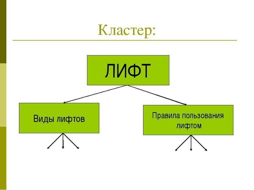 Кластер: ЛИФТ Виды лифтов Правила пользования лифтом