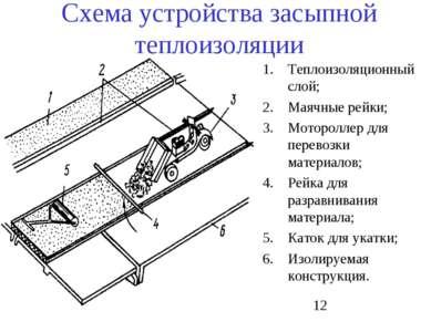 Схема устройства засыпной теплоизоляции Теплоизоляционный слой; Маячные рейки...