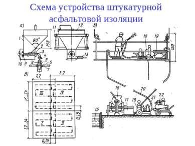 Схема устройства штукатурной асфальтовой изоляции