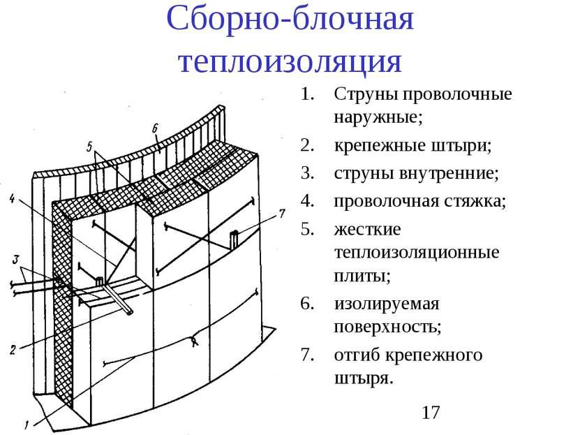 Сборно-блочная теплоизоляция Струны проволочные наружные; крепежные штыри; ст...