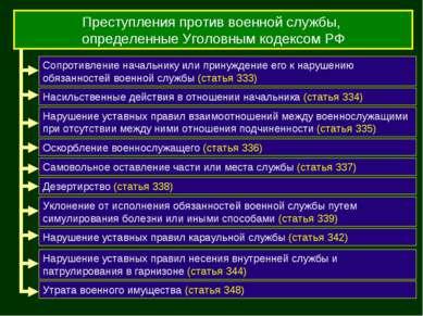 Преступления против военной службы, определенные Уголовным кодексом РФ Сопрот...
