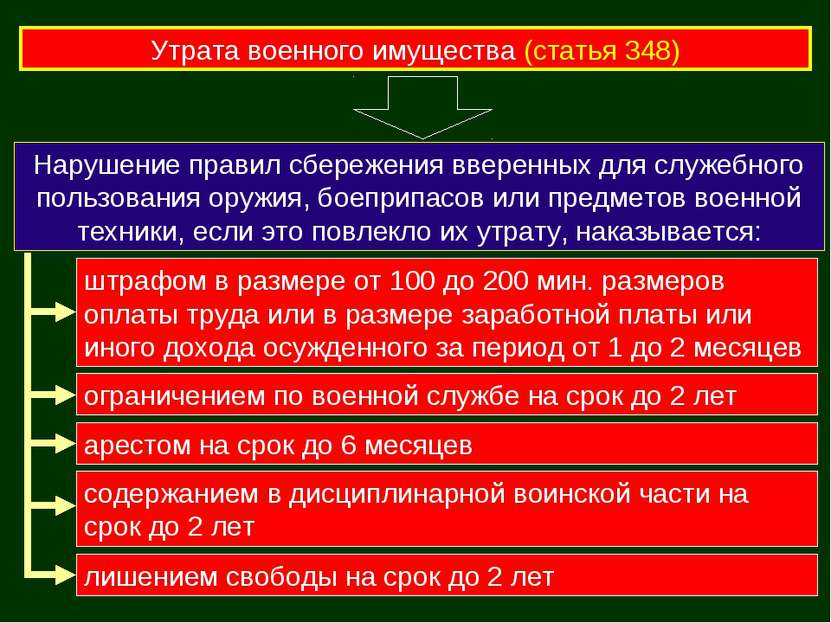 Утрата военного имущества (статья 348) Нарушение правил сбережения вверенных ...