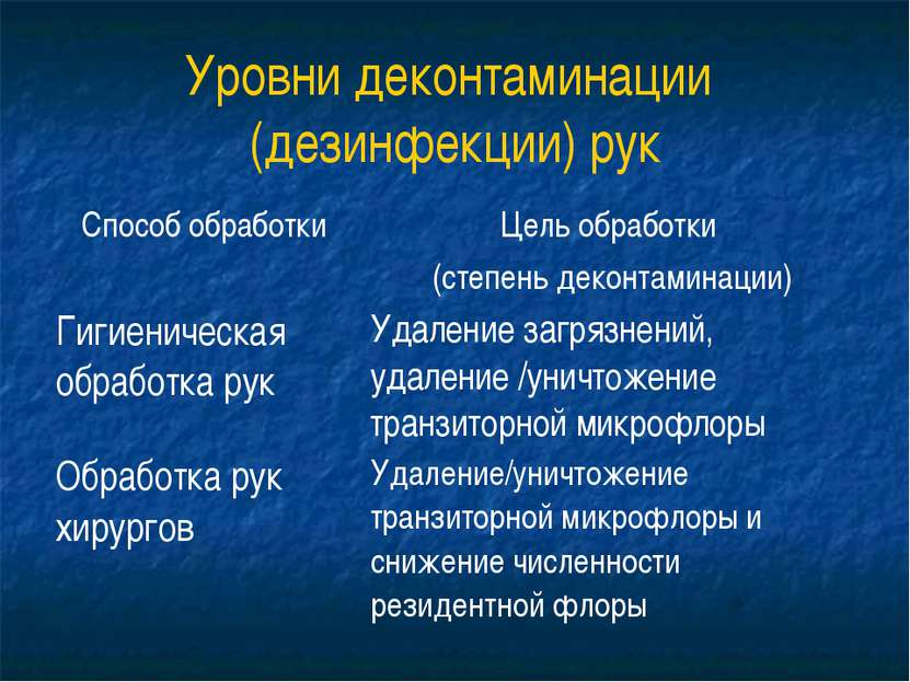Уровни деконтаминации (дезинфекции) рук
