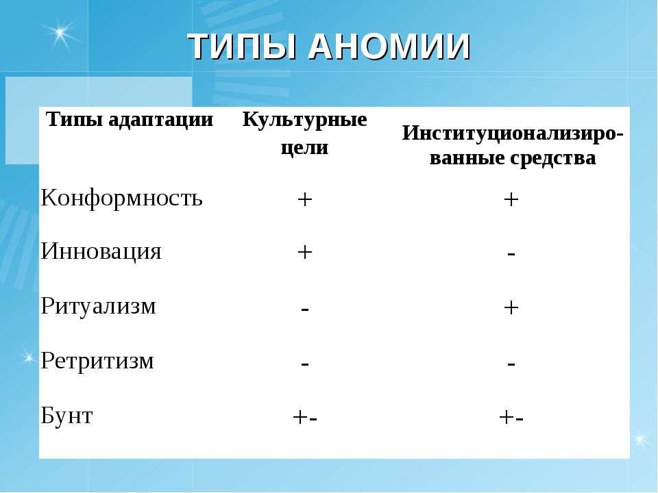 ТИПЫ АНОМИИ Типы адаптации Культурные цели Институционализиро-ванные средства...