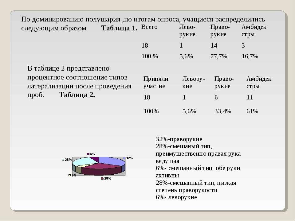 По доминированию полушария ,по итогам опроса, учащиеся распределились следующ...