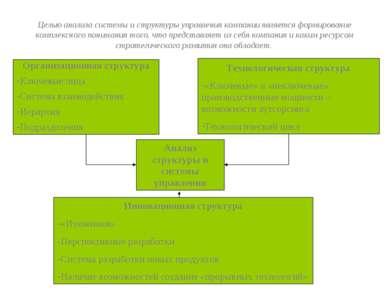 Целью анализа системы и структуры управления компании является формирование к...