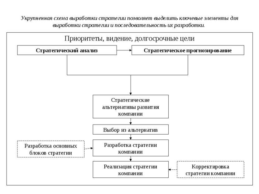 Приоритеты, видение, долгосрочные цели Стратегический анализ Стратегическое п...