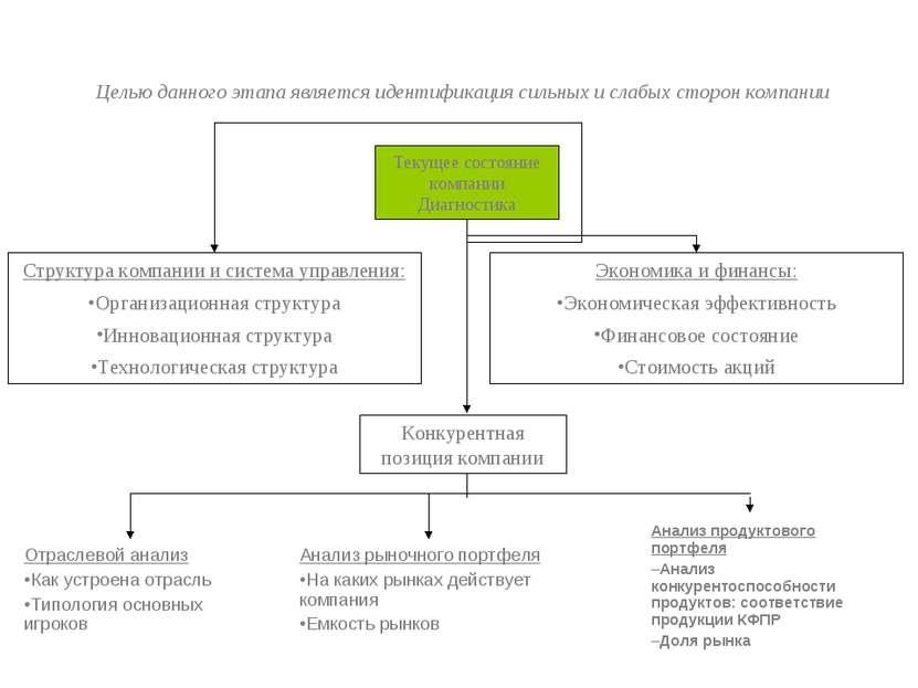 Структура компании и система управления: Организационная структура Инновацион...
