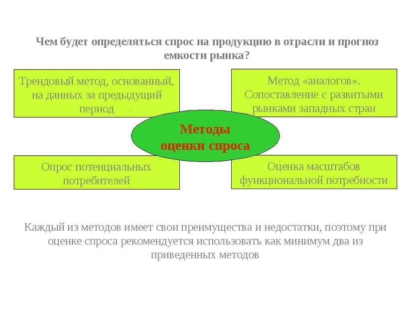 Чем будет определяться спрос на продукцию в отрасли и прогноз емкости рынка? ...