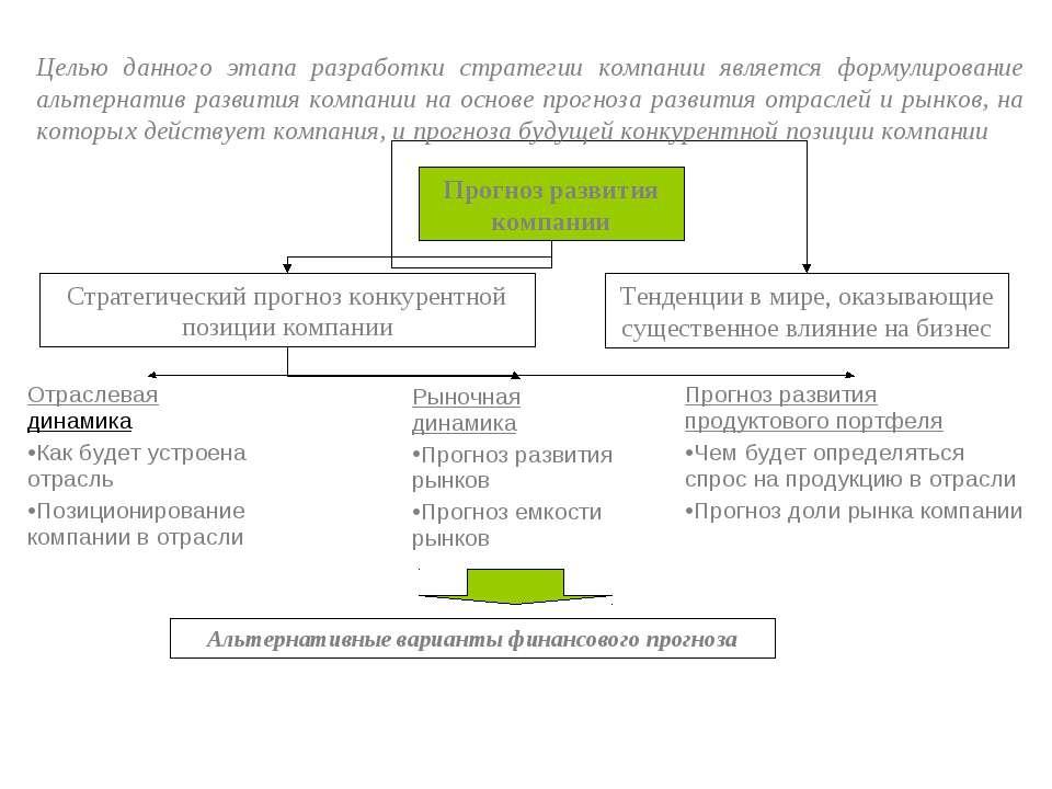 Стратегический прогноз конкурентной позиции компании Прогноз развития компани...