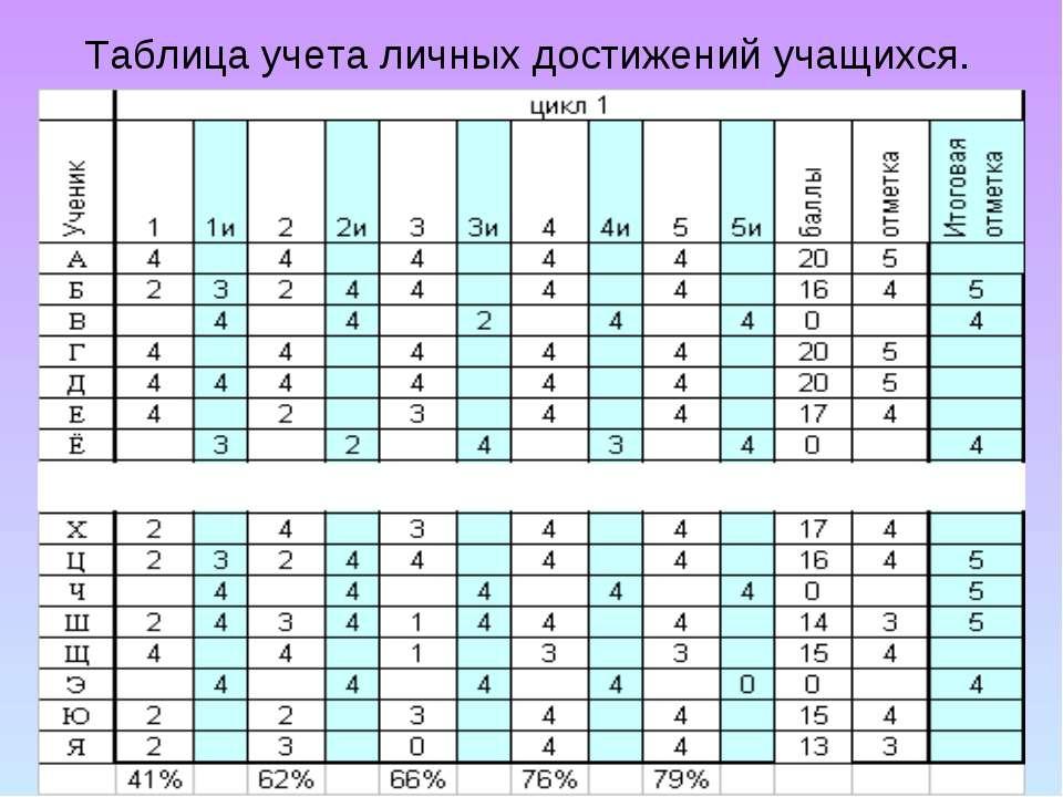 Таблица учета личных достижений учащихся.