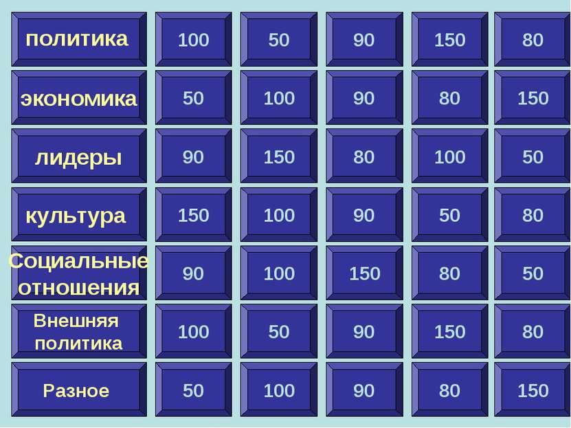 100 экономика лидеры культура Социальные отношения Внешняя политика Разное по...