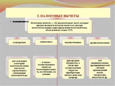 5. НАЛОГОВЫЕ ВЫЧЕТЫ проф. д.э.н. Селезнева Н.Н.