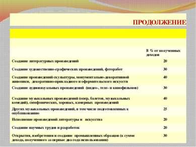 ПРОДОЛЖЕНИЕ проф. д.э.н. Селезнева Н.Н. В % от полученных доходов Создание ли...