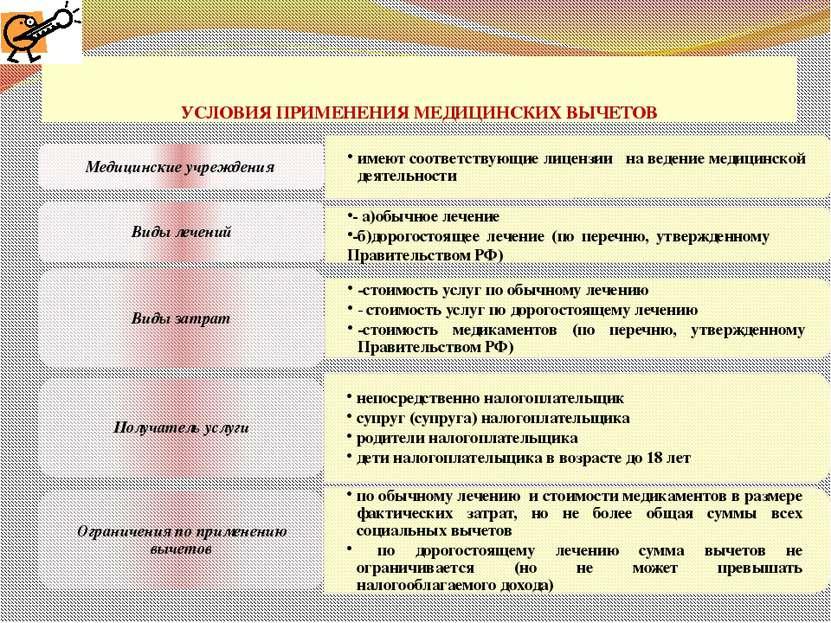 УСЛОВИЯ ПРИМЕНЕНИЯ МЕДИЦИНСКИХ ВЫЧЕТОВ проф. д.э.н. Селезнева Н.Н.