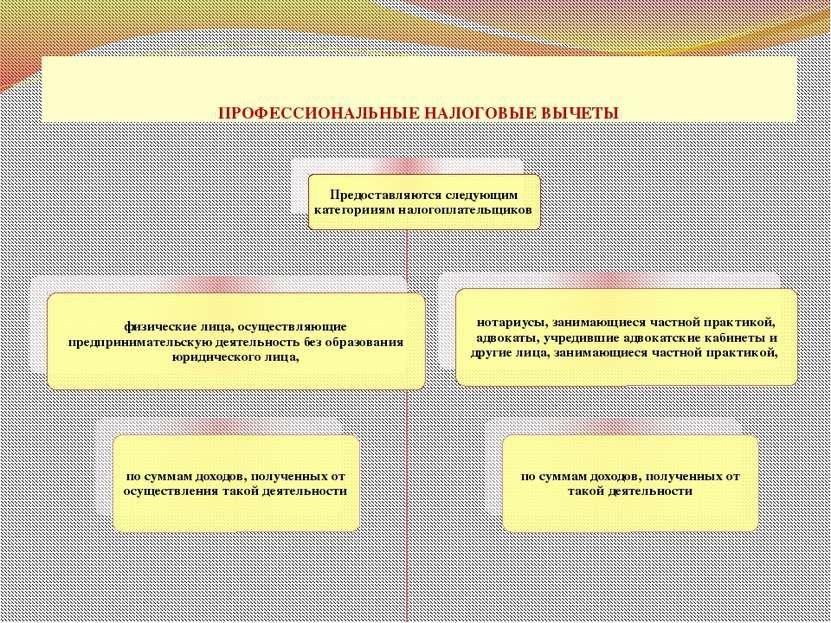 ПРОФЕССИОНАЛЬНЫЕ НАЛОГОВЫЕ ВЫЧЕТЫ проф. д.э.н. Селезнева Н.Н.