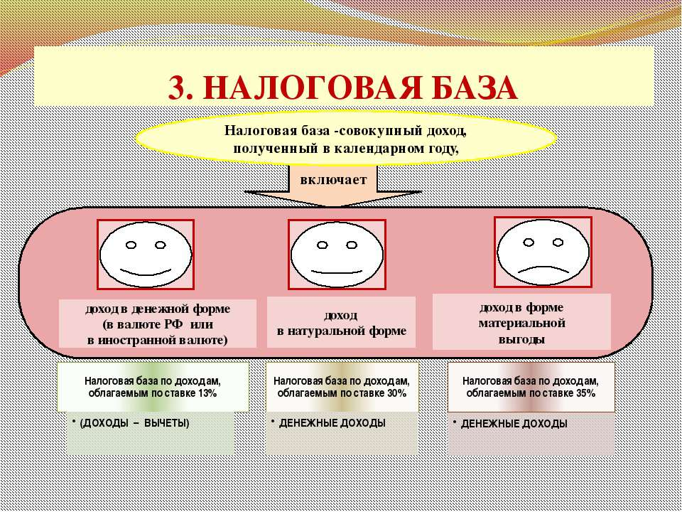 3. НАЛОГОВАЯ БАЗА проф. д.э.н. Селезнева Н.Н. включает Налоговая база -совоку...