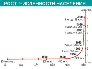 * НАСЕЛЕНИЕ ОБЕЗЬЯНОПОДОБНЫЕ: 2 млн. лет назад ЧЕЛОВЕК: 40 тыс. лет назад НЕА...