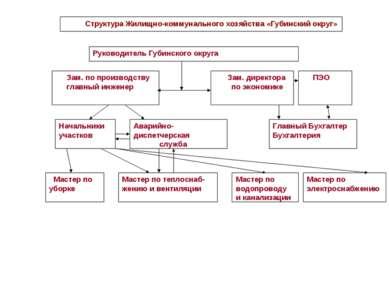 Структура Жилищно-коммунального хозяйства «Губинский округ»