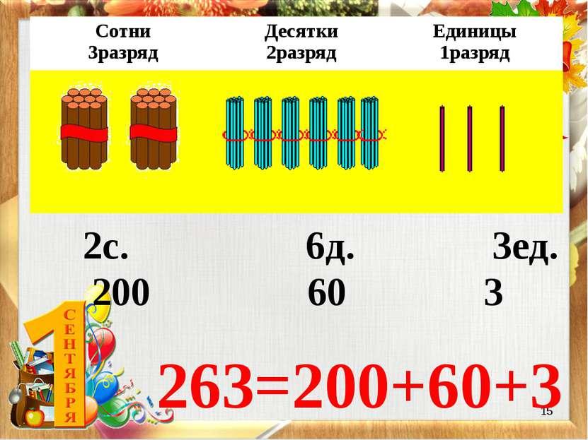 * 2с. 6д. 3ед. 263=200+60+3 200 60 3 Сотни 3разряд Десятки 2разряд Единицы 1р...