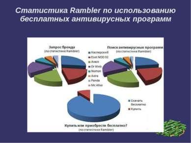 Статистика Rambler по использованию бесплатных антивирусных программ