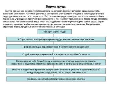 Биржа труда Услуги, связанные с содействием занятости населения, предоставляю...