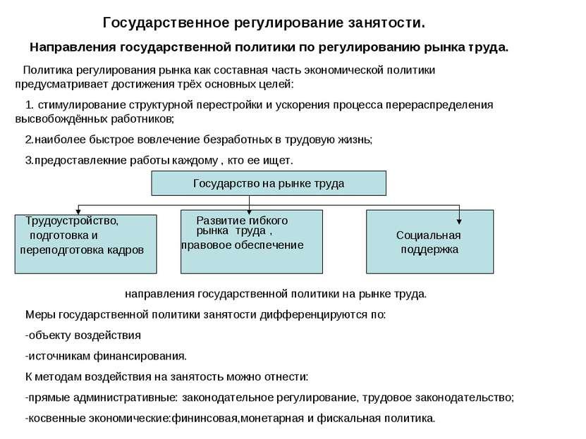 Государственное регулирование занятости. Направления государственной политики...