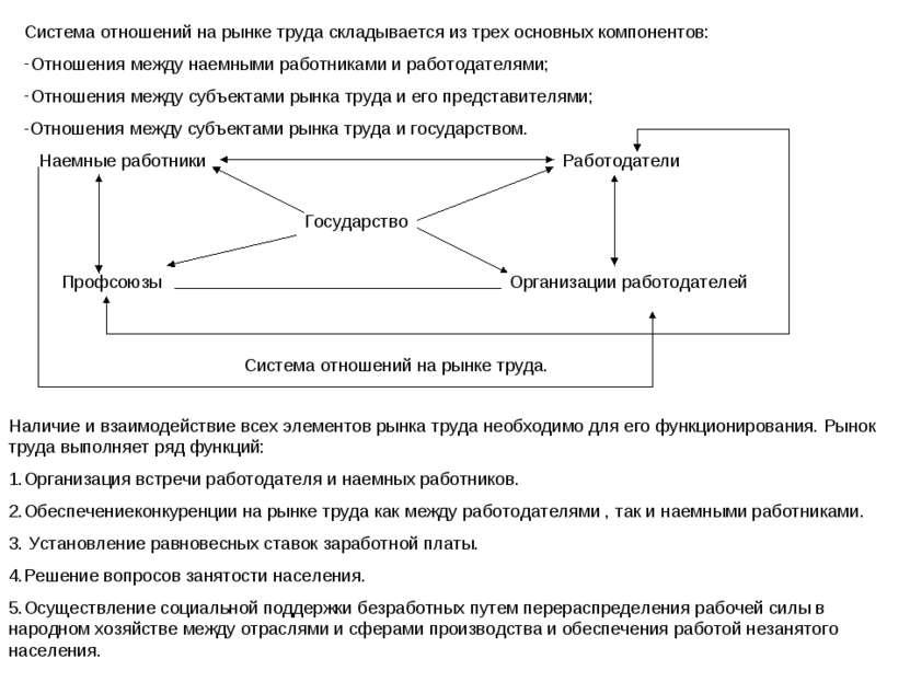 Система отношений на рынке труда складывается из трех основных компонентов: О...