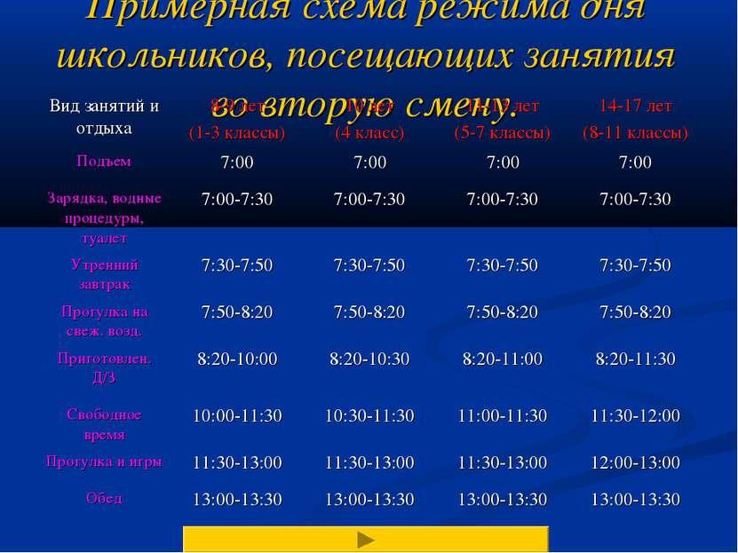 Примерная схема режима дня школьников, посещающих занятия во вторую смену.